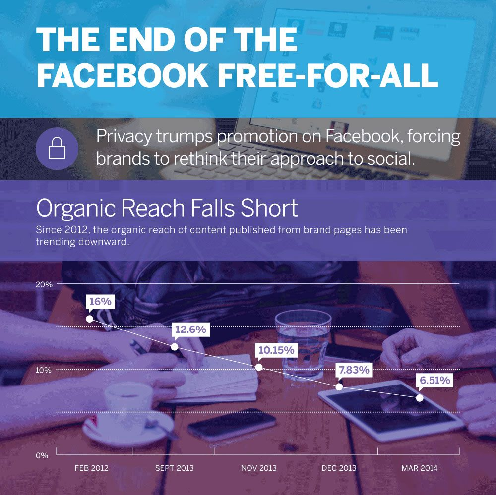 THE END OF THE FACEBOOK FREE-FOR-ALL  Privacy trumps promotion on Facebook, forcing brands to rethink their approach to social.  Organic Reach Falls Short  Since 2012. the organic reach of content published from brand pages has been trending downward.