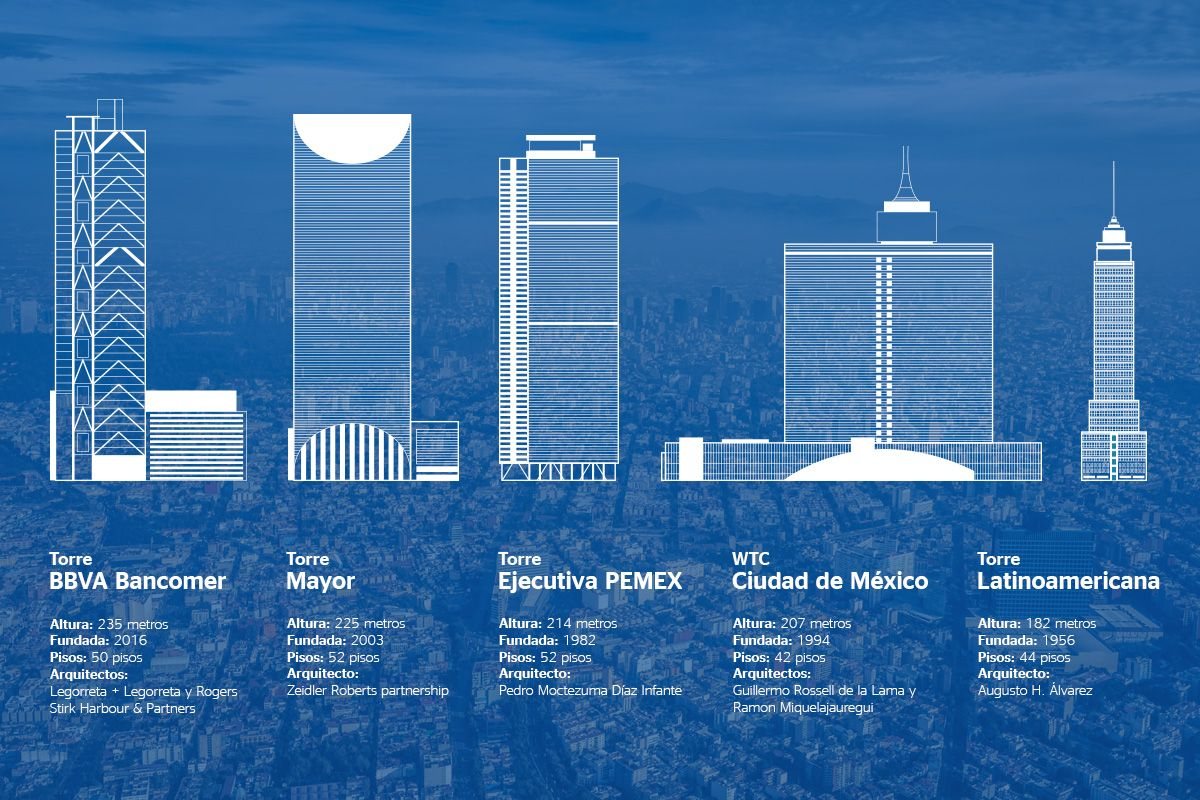 Mexico City Height