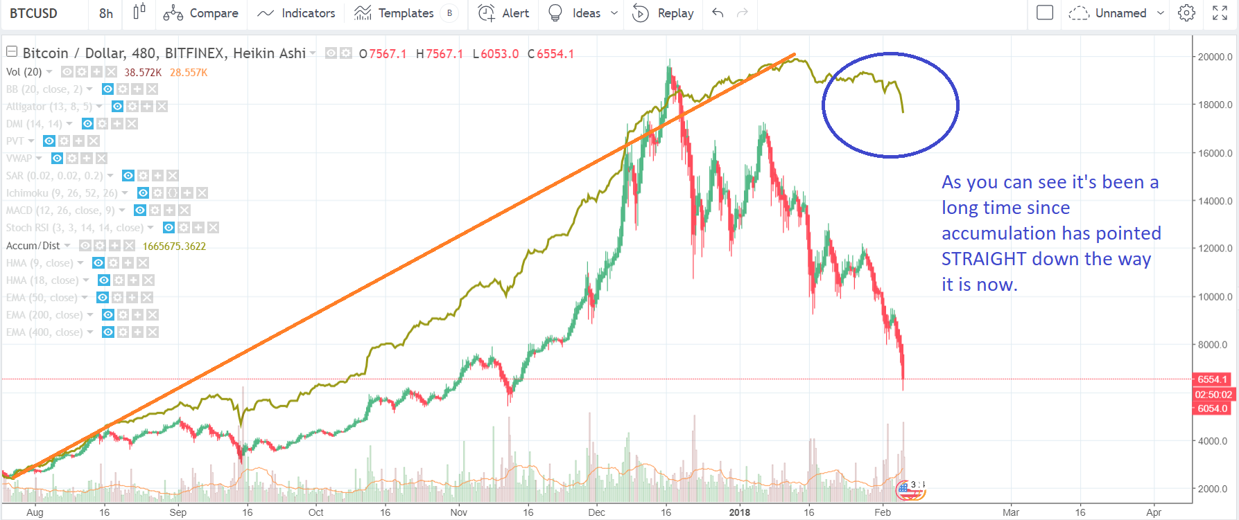 What's going on with BTC-USD?: Bitcoin Price Analysis