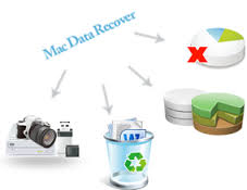 recover Macintosh data