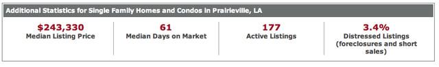 Prairieville Louisiana Sold Statistics