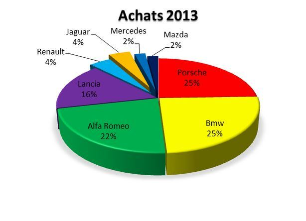 stats 2013