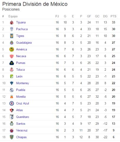 tabla de posiciones ap 2016 liga mx