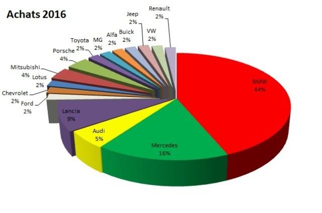 stats 2016