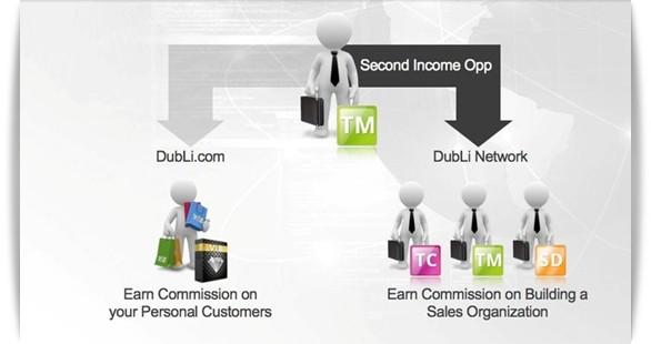 Dubli Network Opportunity