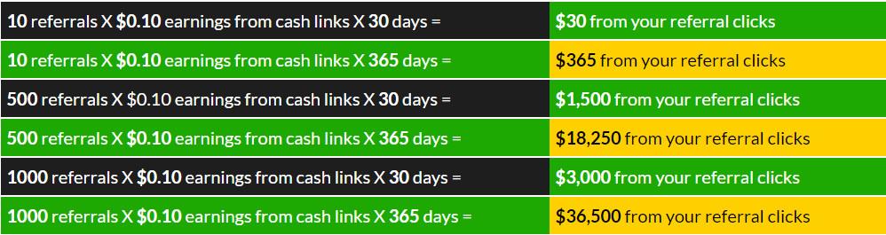 trafficsummitads free clicks