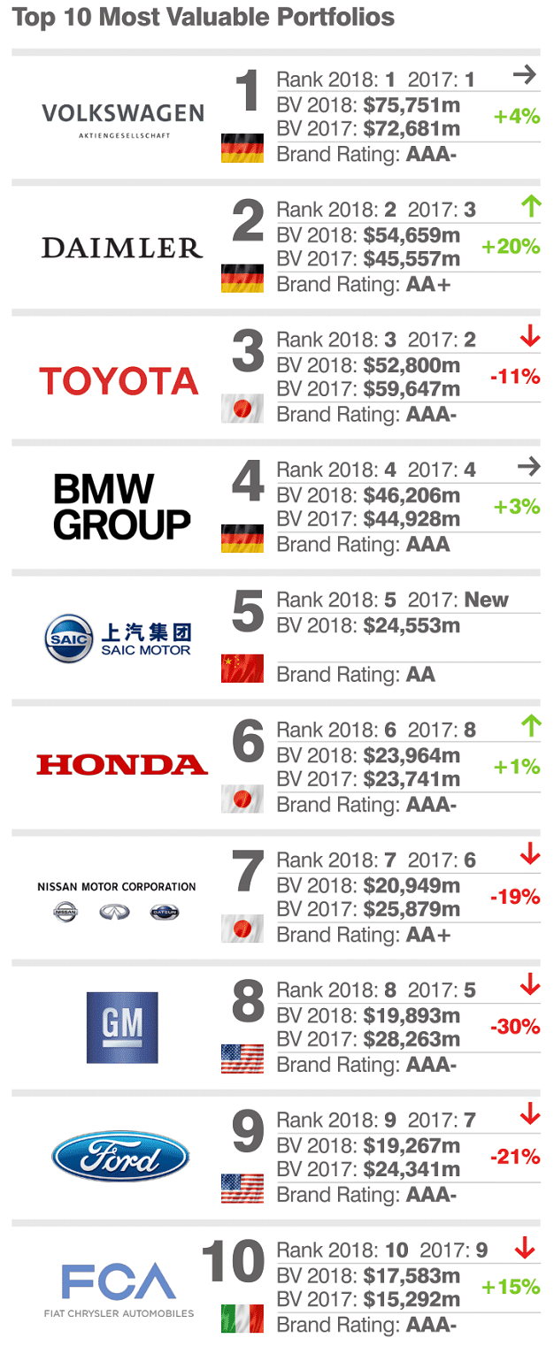 BMW Convertible bmw other brands Top 10 Most Valuable Car Brands 2018: Mercedes Overtakes Toyota ...