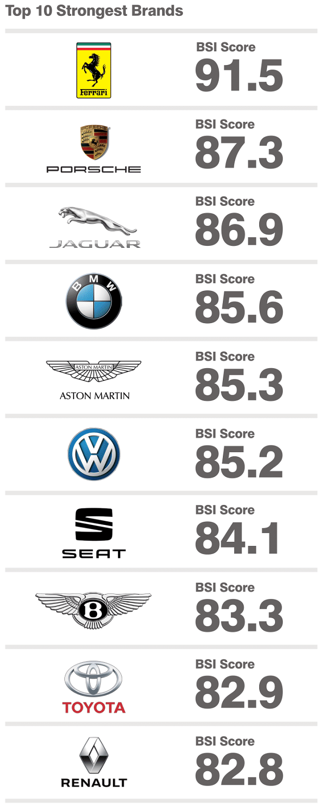 Top 10 Most Valuable Car Brands 2018: Mercedes Overtakes ...