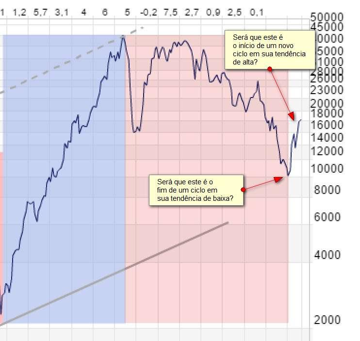 Existem Investidores Apostando Que Chegamos No Fundo Do Poço Ou Fim Da Tendência De Baixa Em Janeiro 2016 Naquele Tempo O Governo Dava Sinais