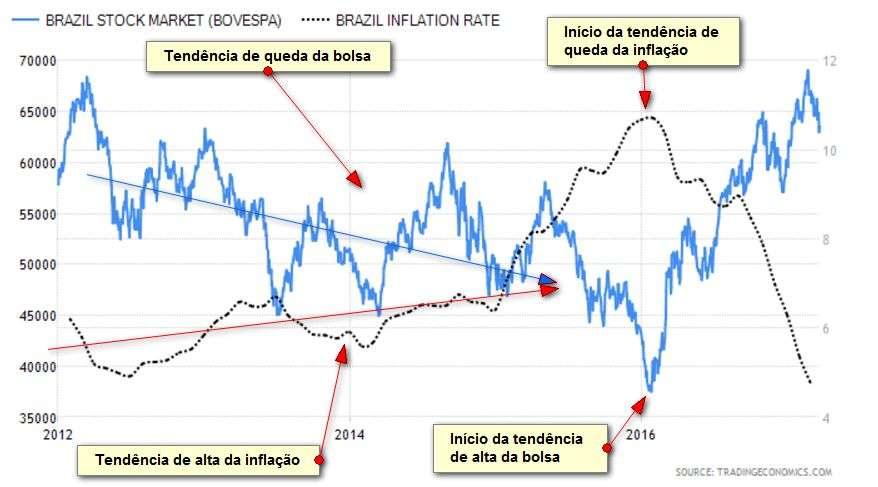 8d4aacd99 O início da redução da inflação marcou o início da alta da bolsa (fonte do  gráfico).