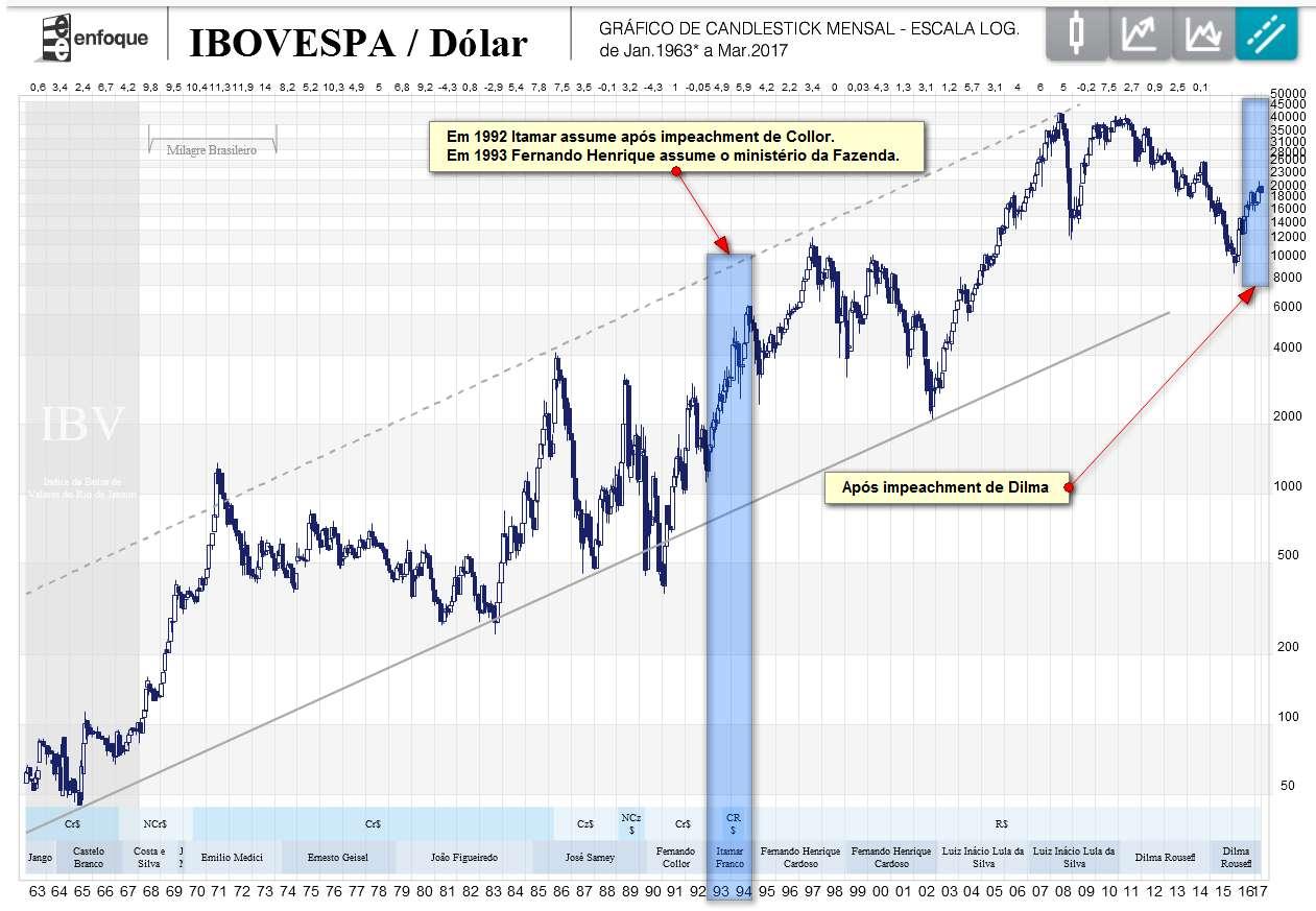 5efa01dfb Como você pode ver na marcação que fiz na figura abaixo, a queda do Collor  iniciou uma tendência primária de alta na bolsa brasileira que durou 6 anos  e 5 ...
