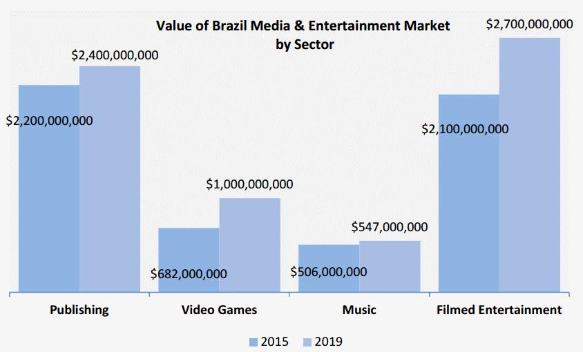 industria cultural brasil