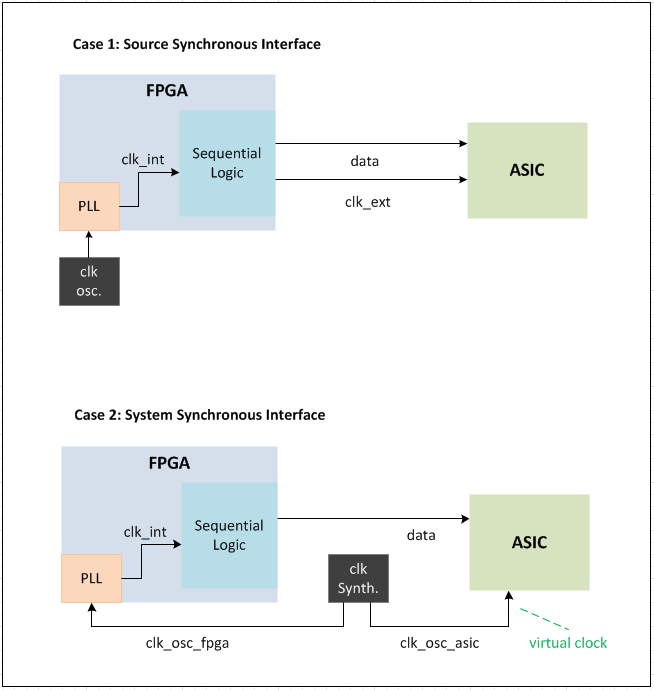 FPGA IO constraining
