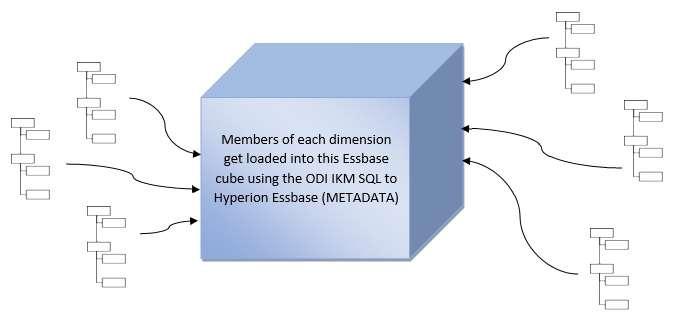 How ODI IKM SQL to Hyperion Essbase (METADATA) influences
