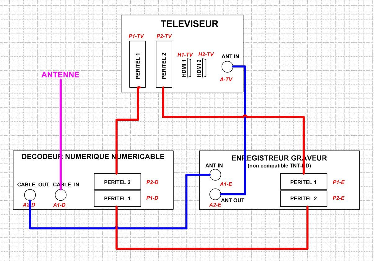 prise numericable antenne tv