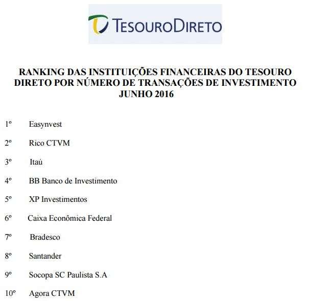 Tesouro Selic para investimentos de curto prazo - Clube dos