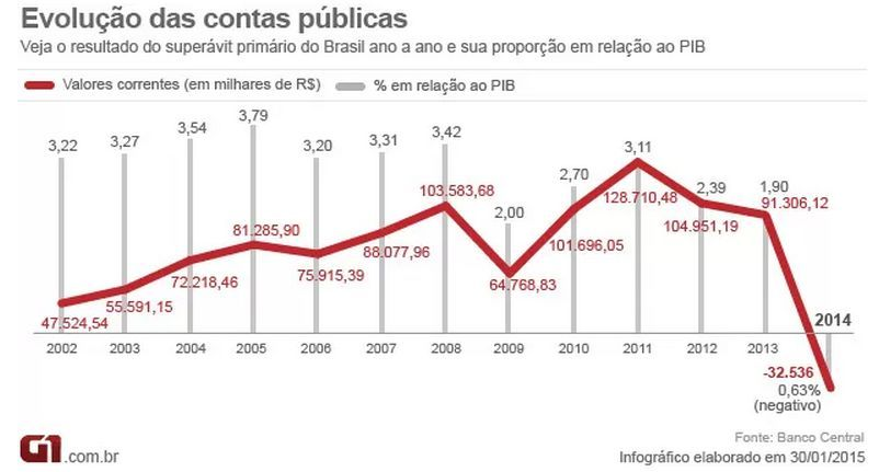 Grafico Cotacao Dolar January 2020