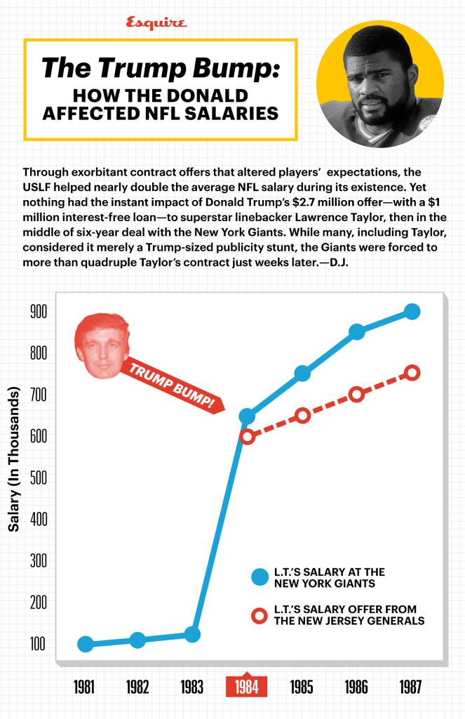 The Trump Bump: HOW THE DONALD AFFECTED NFL SALARIES  Through exorbitant contract offers that altered players' expectations, the USLF helped nearly double the average NFL salary during its existence. Yet nothing had the instant impact of Donald Trump's $2.7 million offer—with a $1 million interest-free loan—to superstar linebacker Lawrence Taylor, then in the middle of six-year deal with the New York Giants. While many, including Taylor considered it merely a Trump-sized publicity stunt, the Giants were forced to more than quadruple Taylor's contract just weeks later.—D.J.