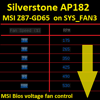 Can I control 3-pin fan with MSI Z97 gaming 5?