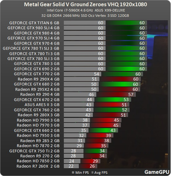 MGSV:GZ PC Benchmark   AnandTech Forums: Technology