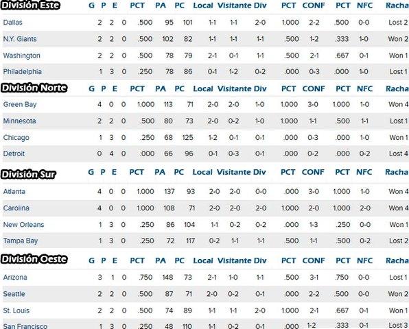 NFL posiciones semana 3 Conferencia Nacional