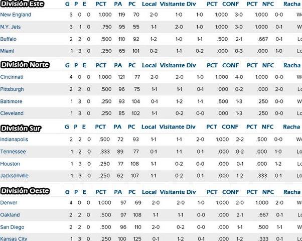 NFL posiciones semana 3 Conferencia Americana