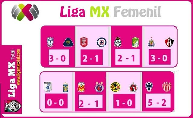 Resultados de la J1 de  la Liga MX Femenil