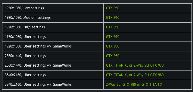 Nvidia] The Witcher 3: Is your system ready - Nvidia official system